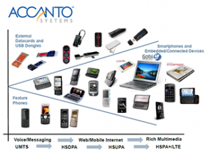 The Accanto Systems Case Study